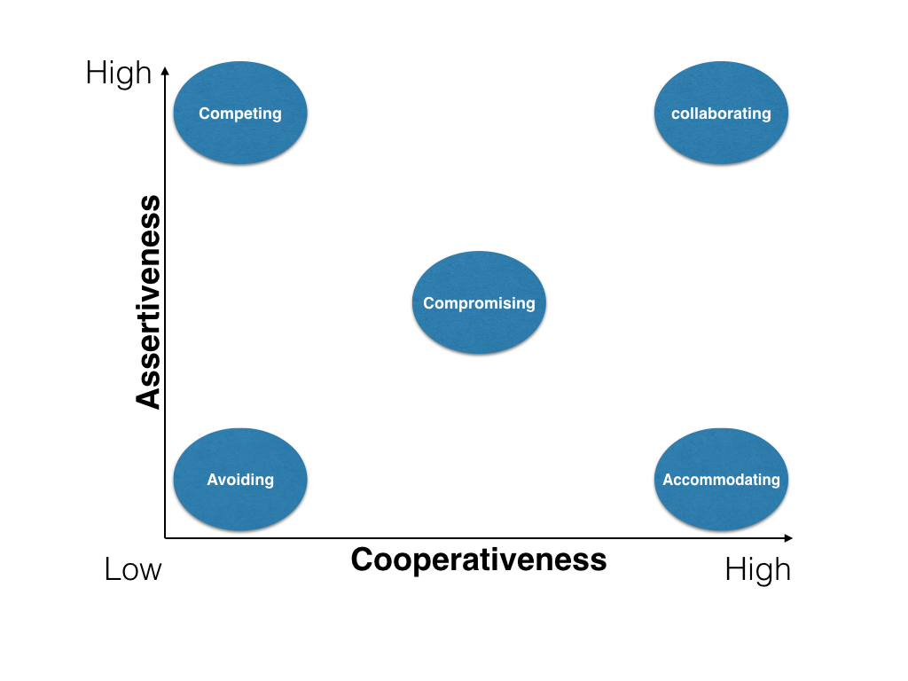 conflict styles relative to their level of assertiveness and cooperativeness