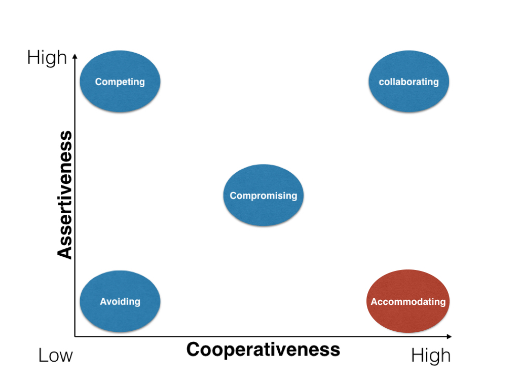 graph of conflict resolution styles in terms of cooperativeness and assertiveness