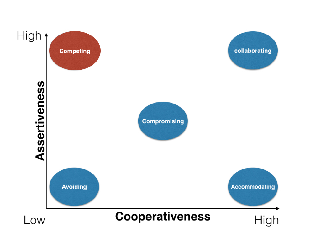 image of conflict styles relative to their levels of assertiveness and cooperativeness.