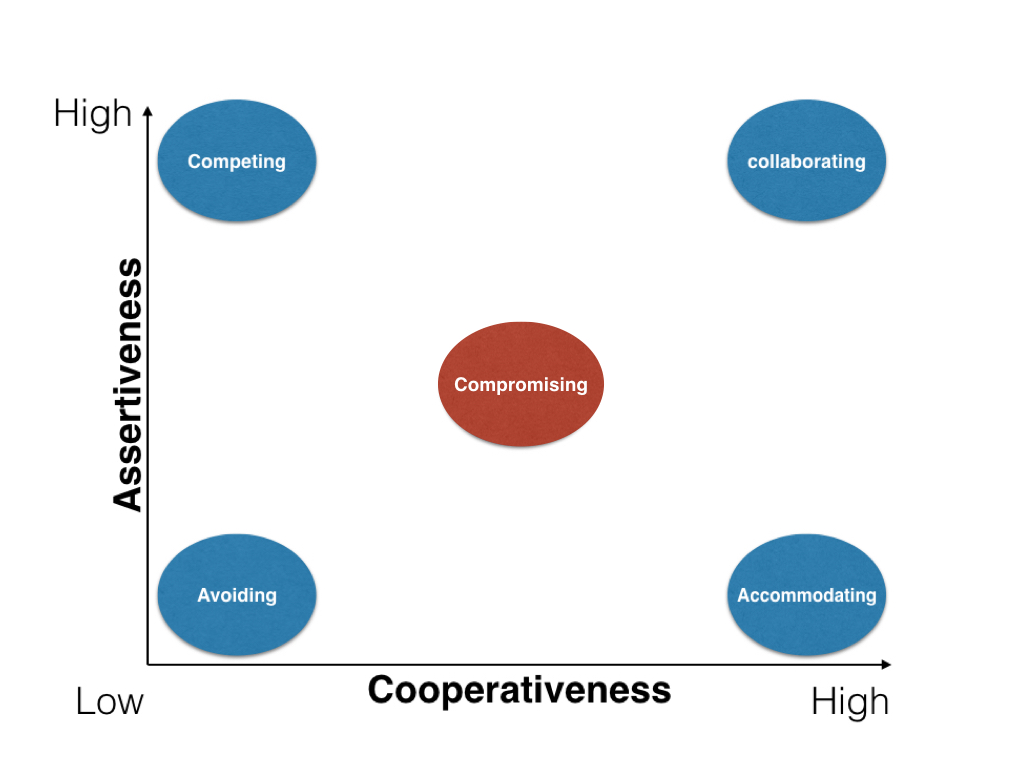 graph which displays the conflict styles relative to their levels of cooperativeness and assertiveness.