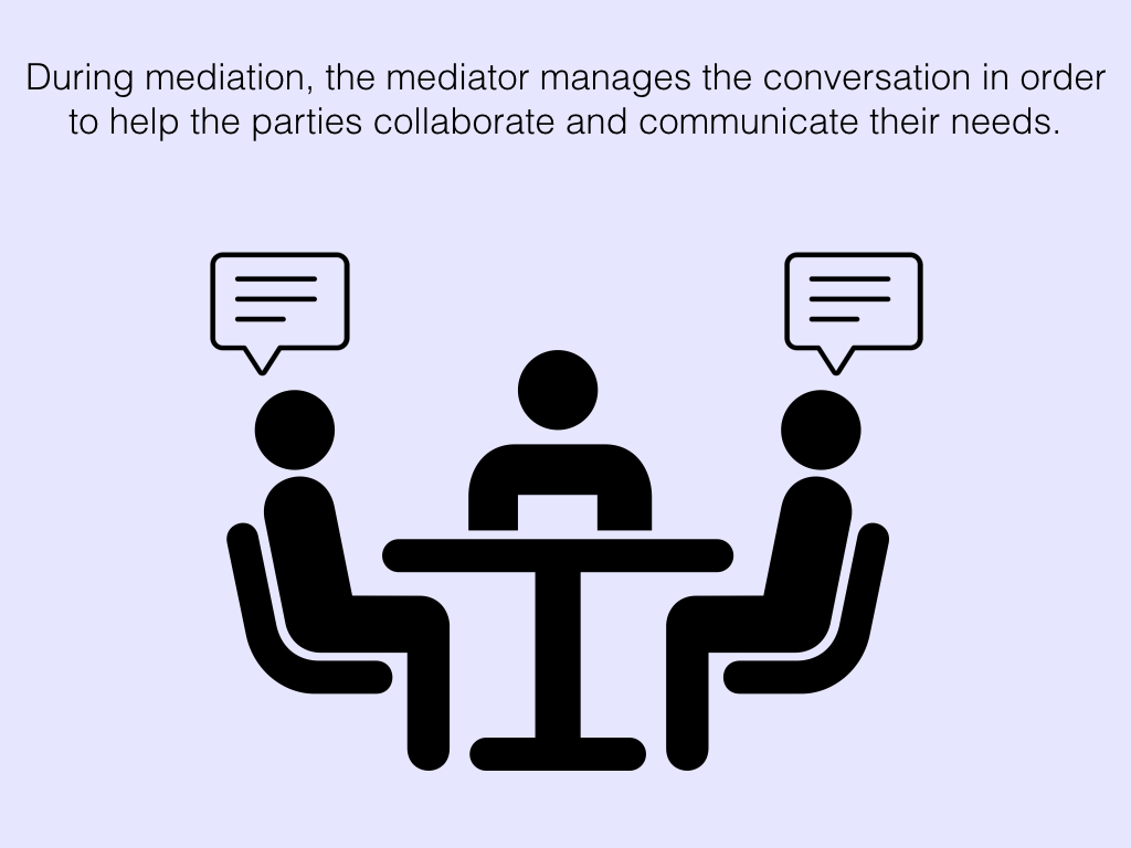 During mediation the mediator manages the conversation in order to help the parties collaborate and communicate their needs.