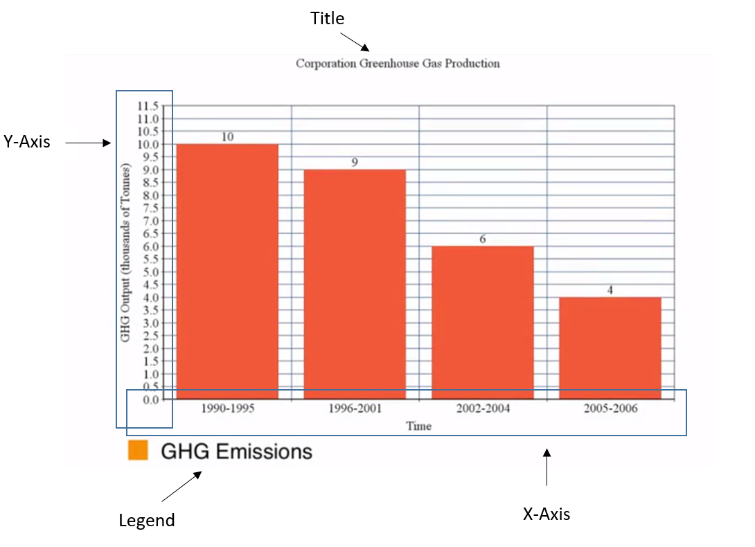 Greenhouse Gas Graphs