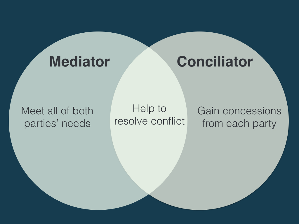 venn diagram of mediator versus conciliator