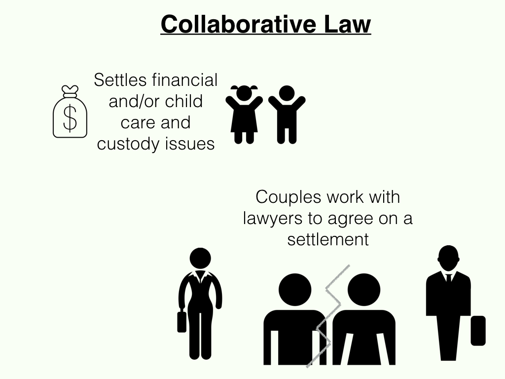 graph illustrating key points of collaborative law as a conflict resolution process