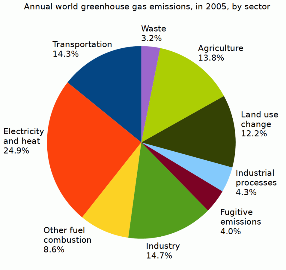 Pie Chart Greenhouse Gas Emissions