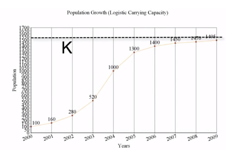 Logistic Graph