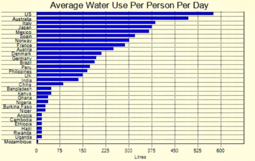 Water Use By Nation