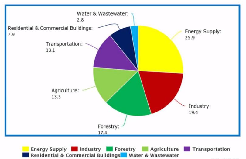 Greenhouse Gas Chart