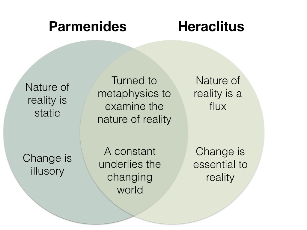 Venn diagram visually representing the similarities and differences between Parmenides and Heraclitus. Both used metaphysics to examine the nature of reality and asserted that a constant underlies the changing universe. Parmenides asserted that the nature of reality is static, and change is illusory. Heraclitus claimed that the nature of reality is flux, and that change is essential to reality.