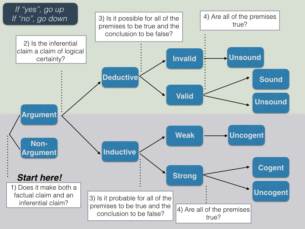 Image of flow chart used to evaluate an argument