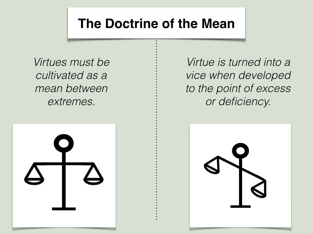 Graphic of the Doctrine of the Mean which states that virtues must be cultivated as a mean between extremes. A virtue is turned into a vice when developed to the point of excess or deficiency.