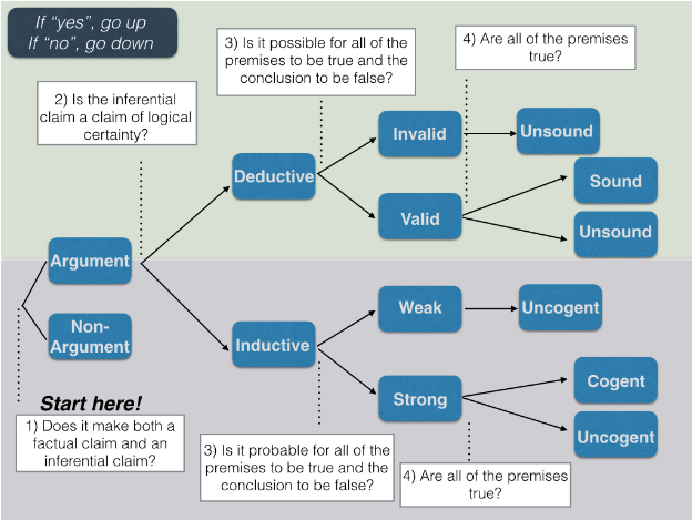 This flow chart can be a helpful tool when evaluating an argument.