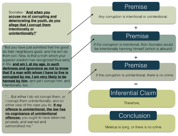 Premise 1: Any corruption is intentional or unintentional. Premise 2: If the corruption is intentional, then Socrates would be intentionally harming himself (which is absurd). Premise 3: If the corruption is unintentional, there is no crime. Inferential Claim: Therefore, Conclusion: Meletus is lying, or there is no crime.