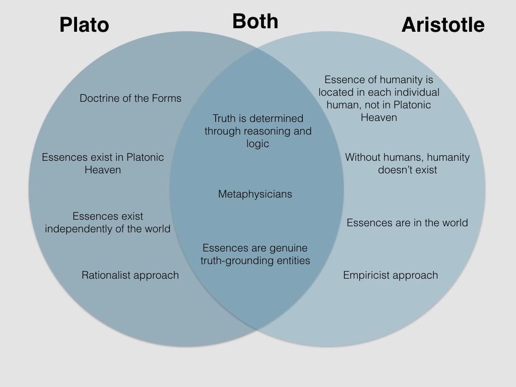 Venn Diagram of Plato vs Aristotle.