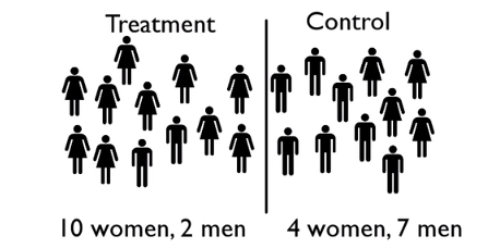 Disproportionate amount of women in the first group and a disproportionate amount of men in the second group.