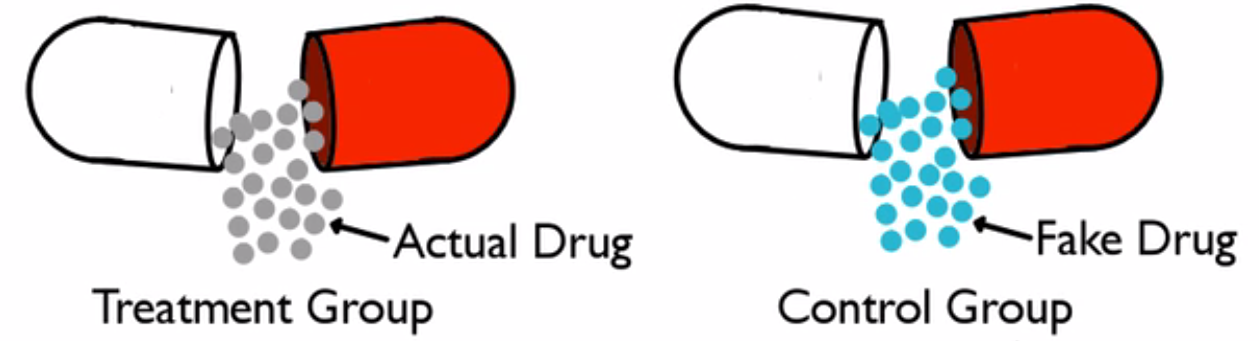 Administering an actual drug vs. a fake drug