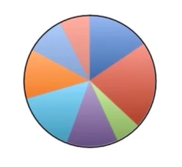 File:4112-pie_chart4.png
