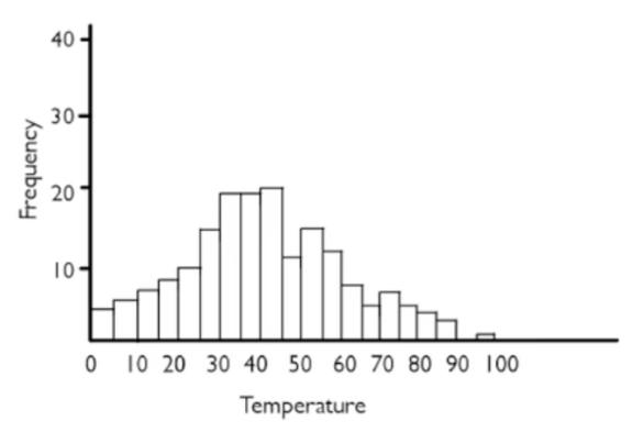 Histogram with a bin width of 5