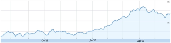 Price of a stock over several months.