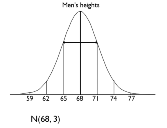 Normal Distribution of Men's Heights with Mean of 68 inches and Standard Deviation of 3 inches.