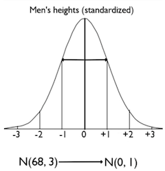 Standardized Normal Distribution of Men's Heights