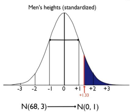 Standardized Normal Distribution of Men's Heights with Z-score of 1.33