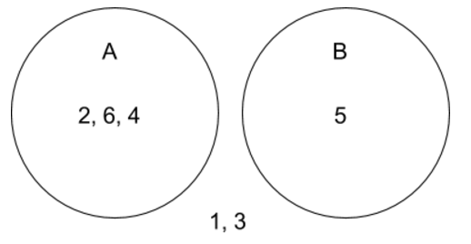 Venn Diagram Tutorial Sophia Learning