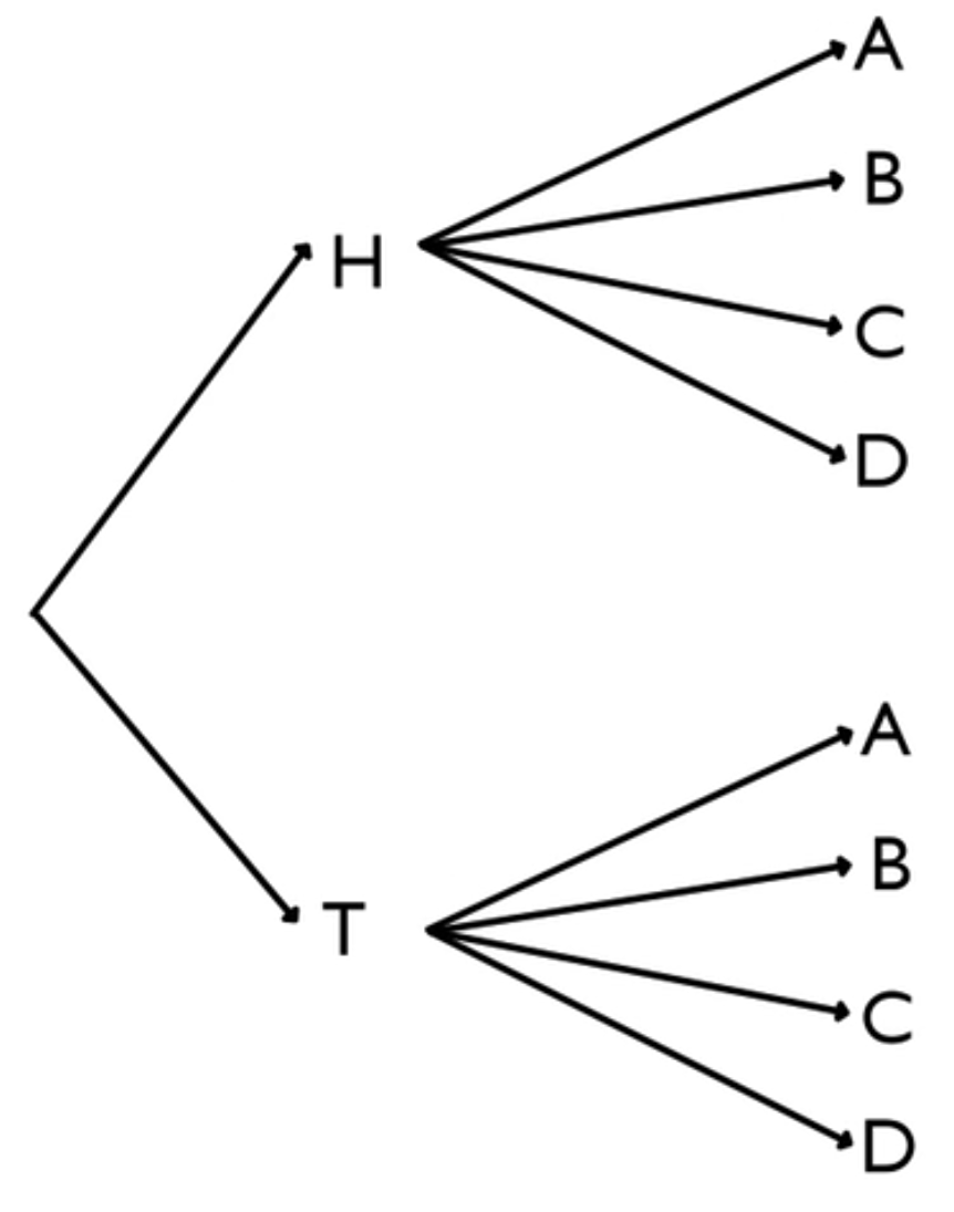 Tree Diagram of Coin and Spinner