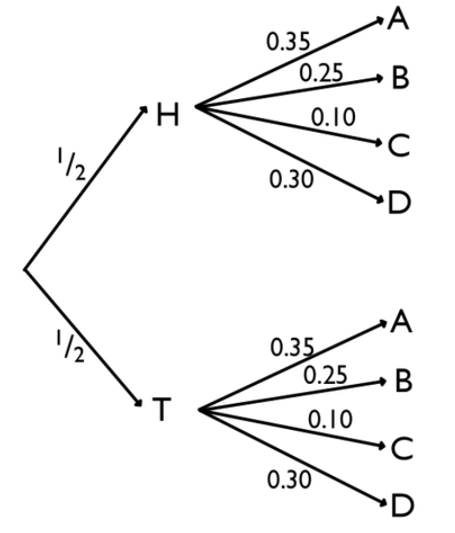 Tree Diagram of Coin and Spinner with Percentages
