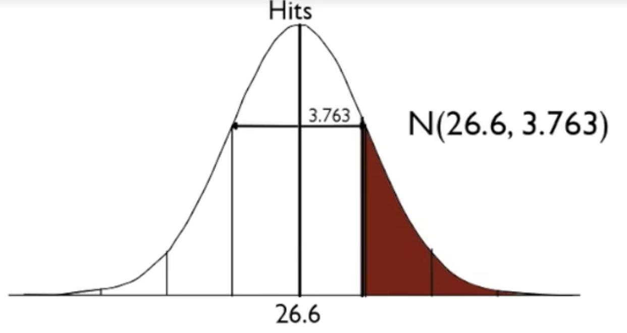 Normal Distribution: Mean of 26.6, Standard Deviation of 3.763