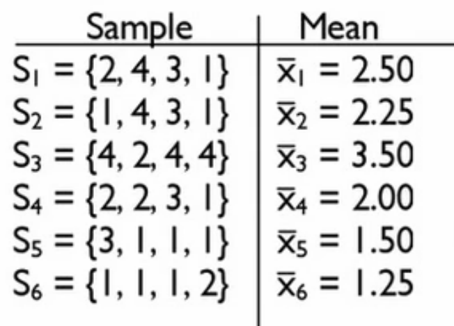 Sample Statistic And Population Parameter Symbols Tutorial Sophia