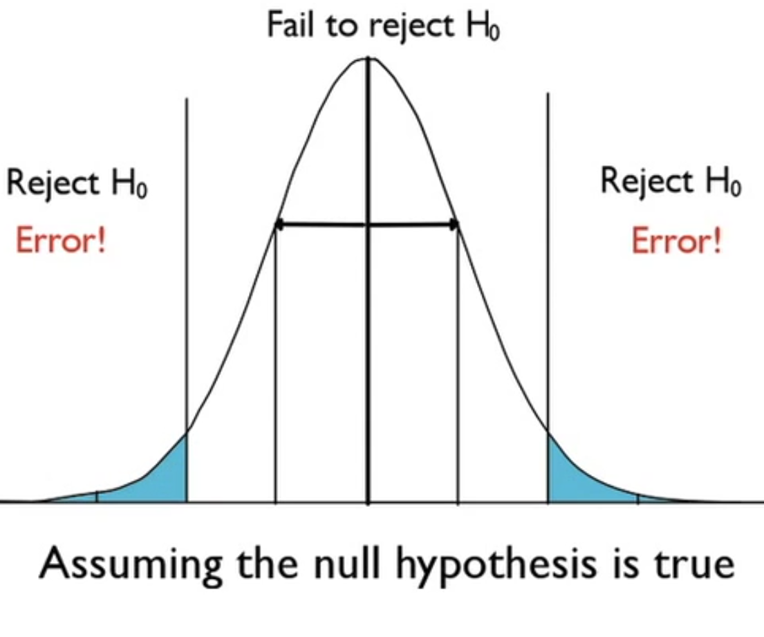 Rejecting Null Hypothesis