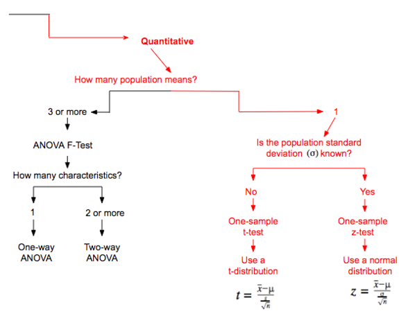 One-Sample T-Test Vs. One-Sample Z-Test
