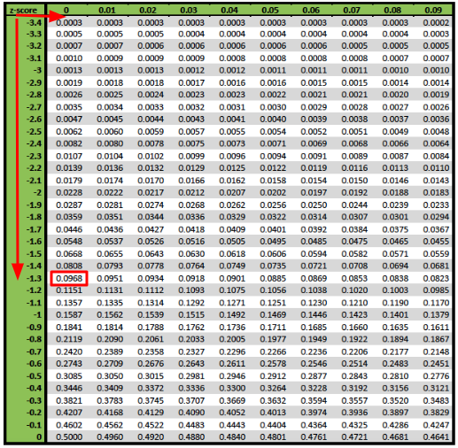 How to Find a P-Value from a Z-Test Statistic Tutorial ... Z Score Table Two Tailed