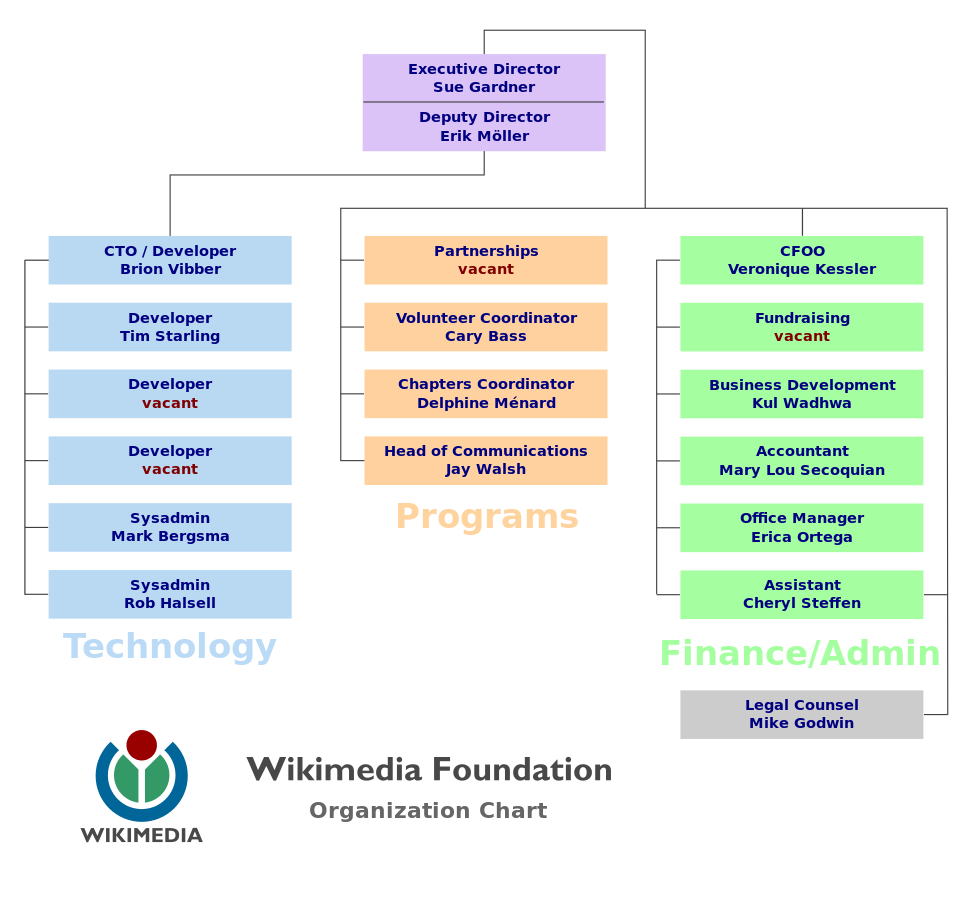 File:5670-org_chart.png