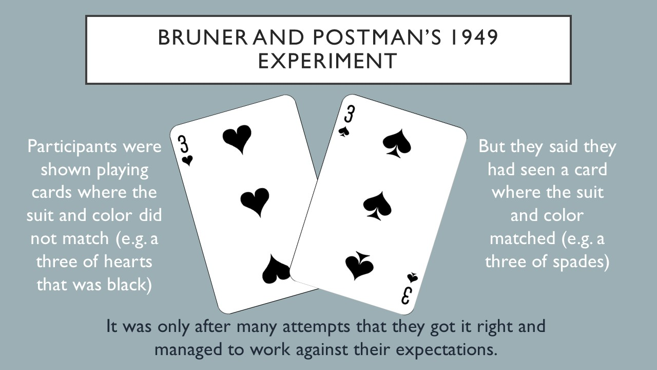 This is Bruner and Postman's 1949 experiment: Participants were shown playing cards where the suit and color did not match, for example, a three of hearts that was black.  But they said they had seen a card where the suit and color matched, such as the three of spades. It was only after many attempts that they got it right and managed to work against their expectations.