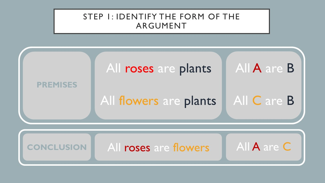 Step 1 is identifying the form of the argument. Premises.  All roses are plants. Also all A are B. All flowers are plants.  All C are B. The conclusion is all roses are flowers, or all A are C.