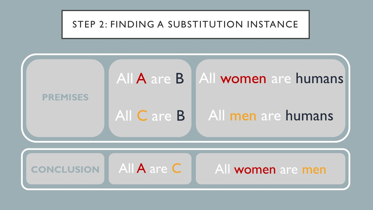 Step 2 is finding a substitution instance. Premises. All A are B.  All women are humans.  All C are B.  All men are humans.  Conclusion. All A are C. All women are men.