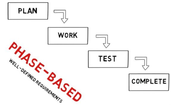Phase-Based Projects