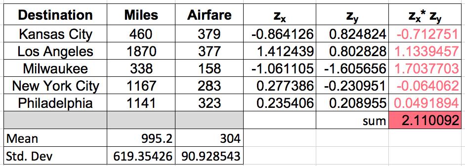 Multiplying Z-Scores