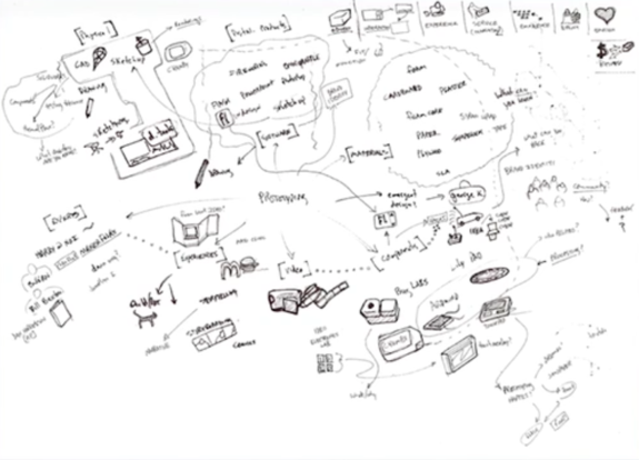 Mind Mapping - Sketch