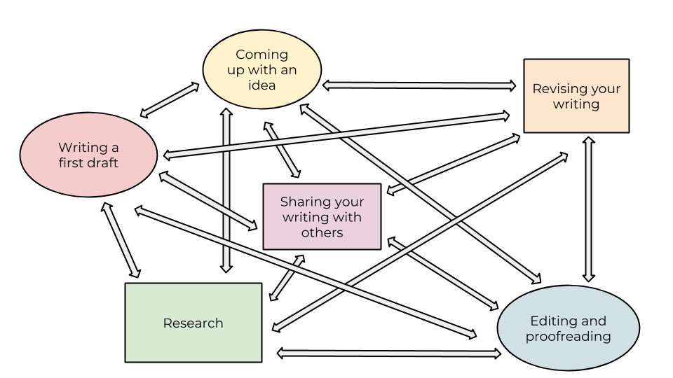 a web depicting the steps of coming up with an idea, writing a first draft, research, revising, editing and proofreading, and sharing your work with others as interconnected and non-linear