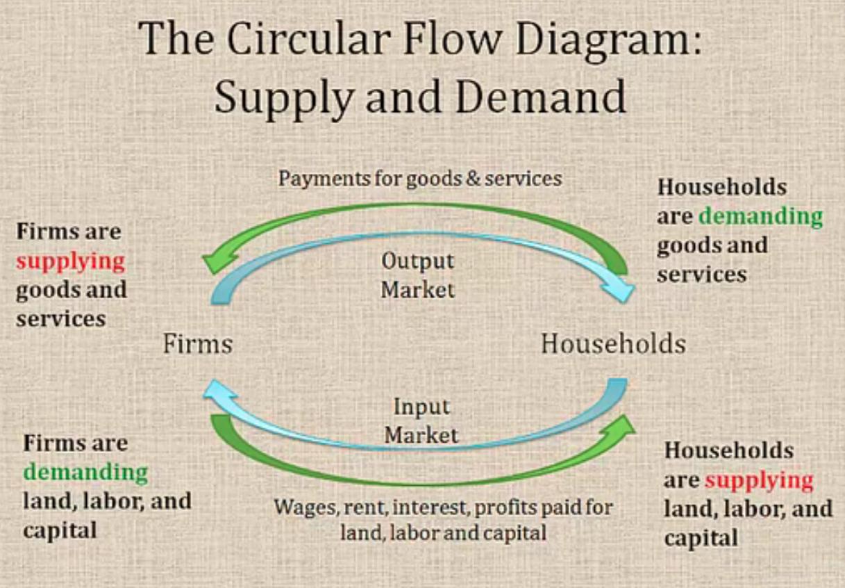 Circular Flow Diagram Tutorial Sophia Learning