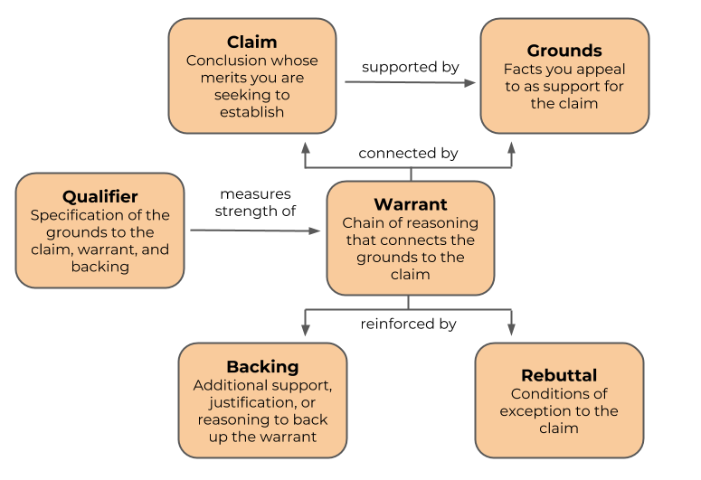 a diagram of the Toulmin argument model depicting how the warrant connects the claim to the grounds and is reinforced by the backing and rebuttal, while the qualifier measures the strength of the warrant