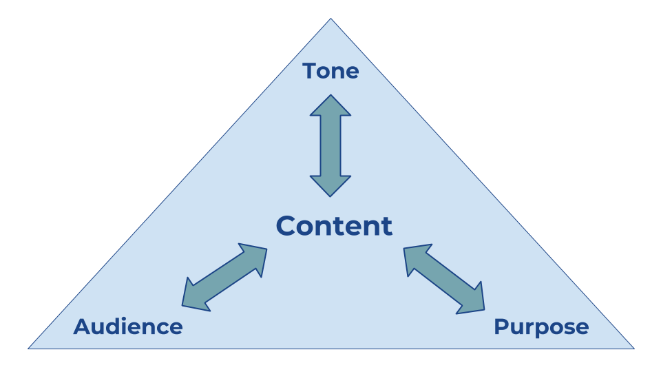 A triangle depicting content in the middle with arrows connecting to tone, purpose, and audience on each of the three sides
