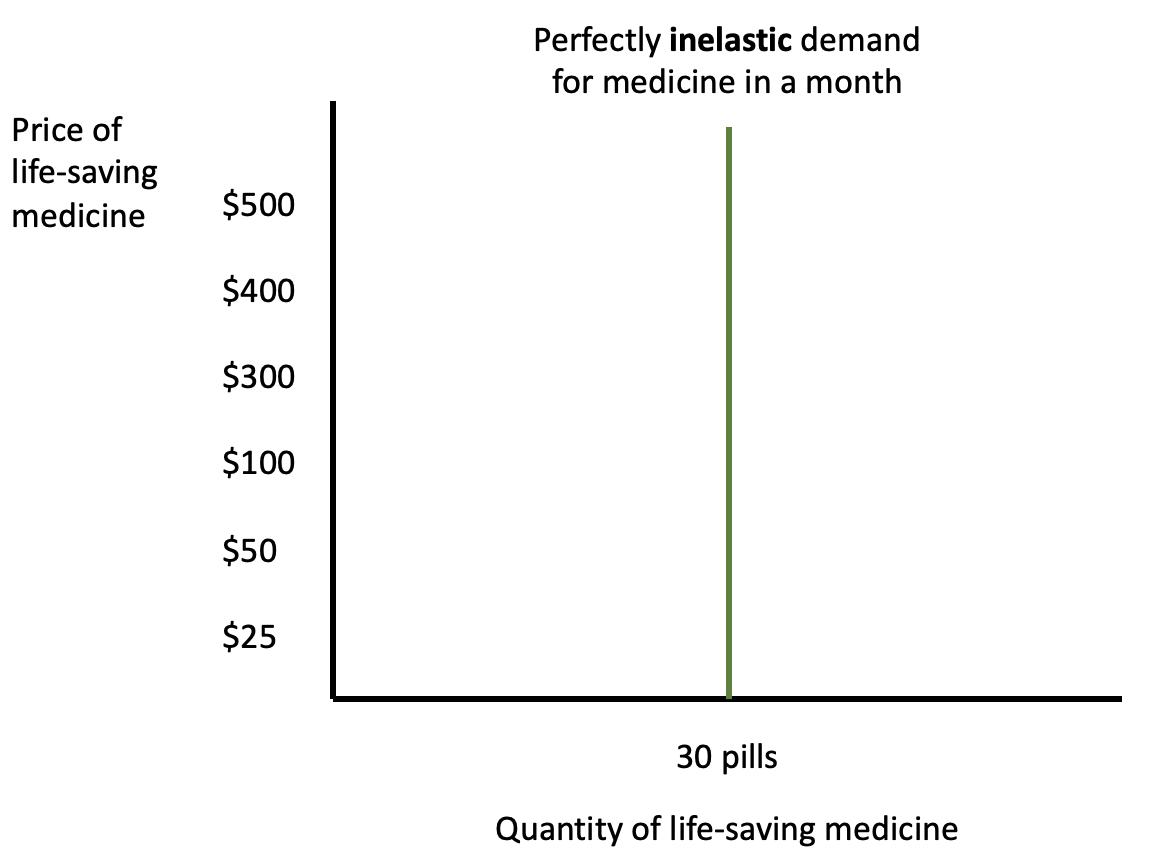 Life-saving Medicine