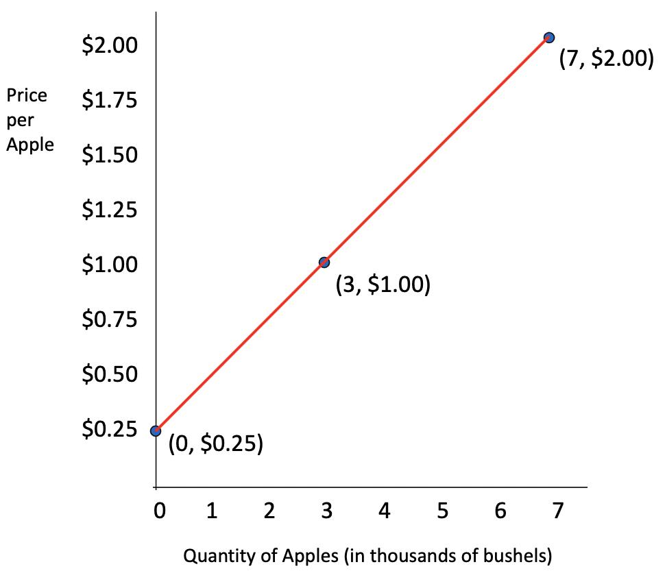 Price per Apple