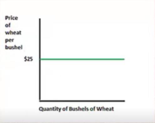 Wheat per Bushel
