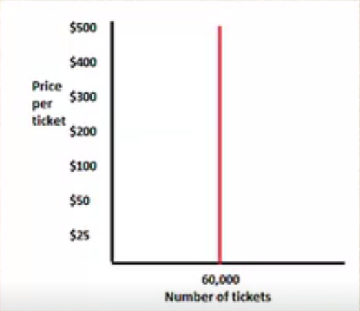 Price per Ticket