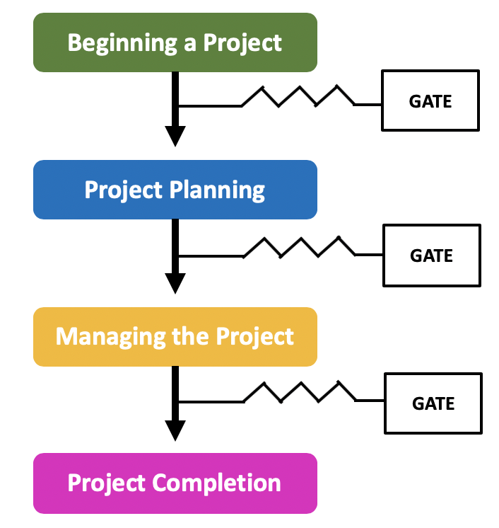 Project Gates
